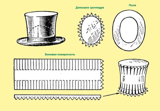 Схема шляпы-цилиндра