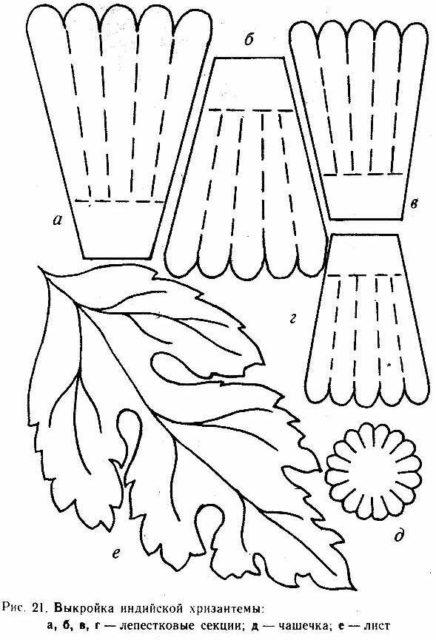Шаблон хризантемы